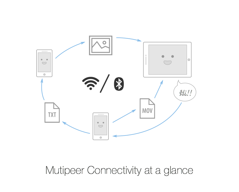 Multipeer Connectivity at a glance