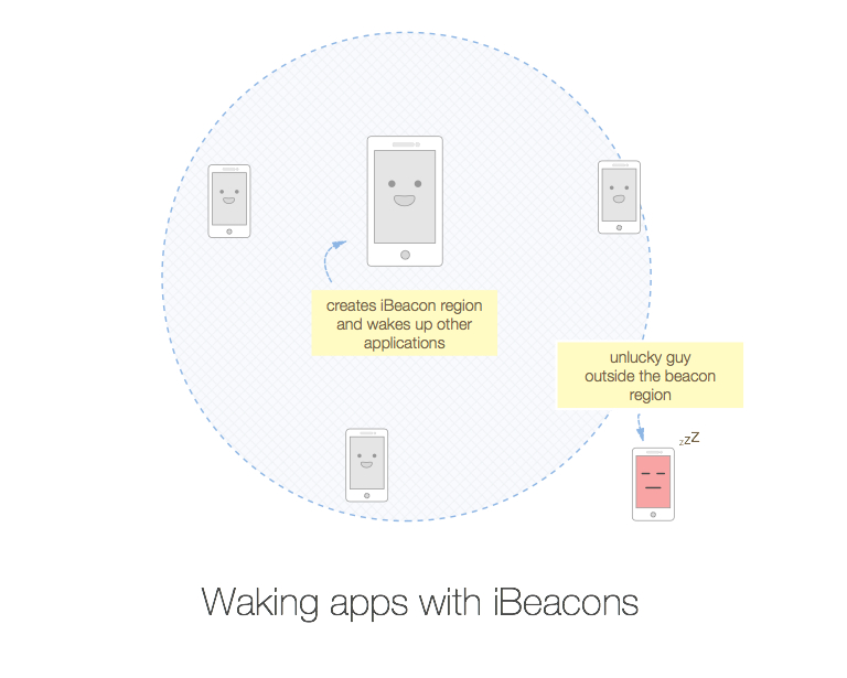 Beacons wake up apps!